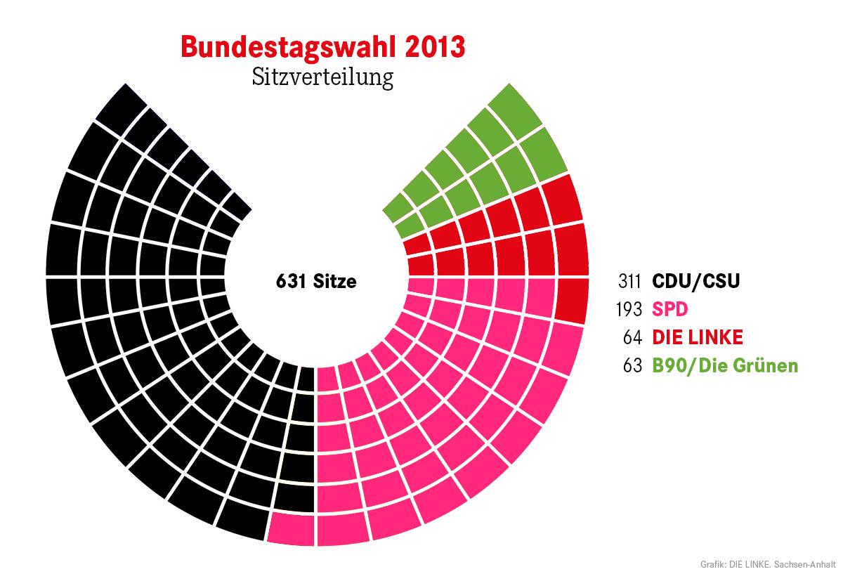 DIE LINKE  Stadtverband Magdeburg: Ergebnisse